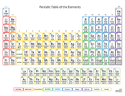 What Does The Element Symbol On The Periodic Table Indicate Printable Periodic Tables Science Notes And Projects