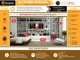 Bed Bug Heat Treatment Cost Estimate by Bed Bug Heat Treatment The Best Bed Bug Extermination