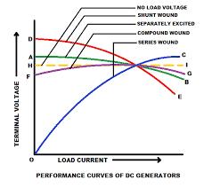 kbreee dc generators performance