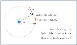 icse class 9 physics centripetal and centrifugal forces