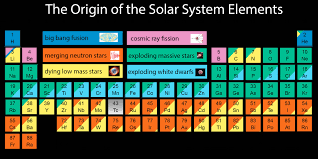 Periodic Table Ti Here U0027s Where All The Chemical Elements Came From In Space