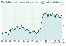 jobs under obama administration are most new jobs part time as obama critics say probably not