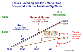 types of jeeps chart how tesla will change the world wait but why