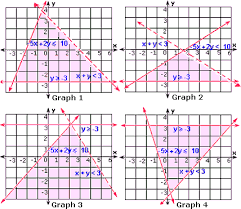 graph linear inequalities worksheet problems u0026 solutions