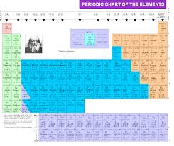 Oxidation Numbers On Periodic Table New Periodic Table Labeled With Oxidation Numbers Periodic