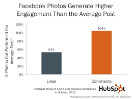 7 powerful facebook statistics for post likes u0026 page engagement