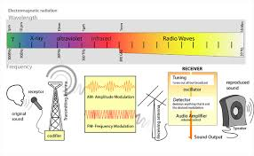What Travels Faster Light Or Sound Why Do Radio Waves Travel At The Speed Of Light And Not Sound