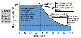 Basement Humidity - dehumidifing a basement windows open or closed ar15 com