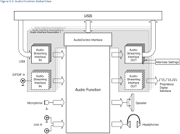 usb publishes new audio class 3 0 spec for phones without a 3 5mm jack