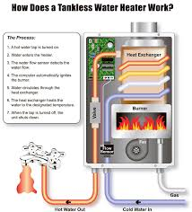 water heater choices everything you need to know