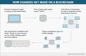 How Many Years In A Light Year Everything You Need To Know About Blockchains Business Insider