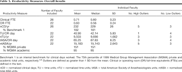 measurement of individual clinical productivity in an academic