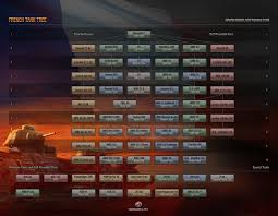 world of tanks tier 10 light tanks tier 10 tanks left to implement for the record