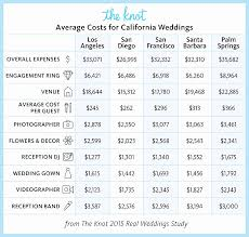 wedding planner cost how much does it really cost to get married in california dolce