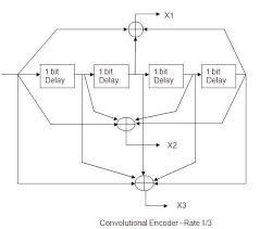 Trellis Encoder Convolution Encoder Matlab Code Matlab Source Code