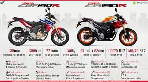 quick facts about honda cbf190r u0026 cb190r infographics
