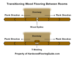 how to join hardwood floors between two rooms