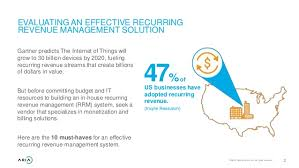10 Must Haves For A by 10 Must Haves In An Effective Recurring Revenue Management Solution