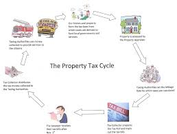 cypress texas property taxes what you need to know josh and