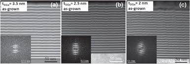 si ge auto groupe 2 3 b b confort sige layer thickness effect on the structural and optical properties