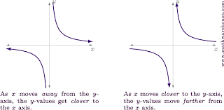 inverse variation formula inverse variation occurs when the