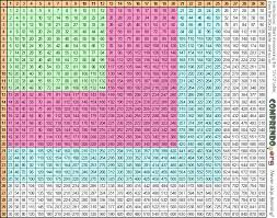 multiplication table up to 30 30 x 30 multiplication chart multiplication table 30 30 times