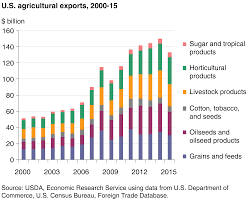 us dept of agriculture rural development usda ers agricultural trade