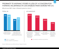 hispanic millennials seek a cultural connection at grocery