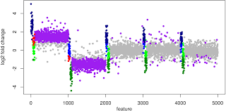 how to normalize metatranscriptomic count data for differential