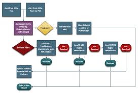 helpdesk management process