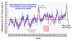 Weather Forecast San Antonio Tx March Uah V6 Global Temperature Update For March 2016 0 73 Deg C