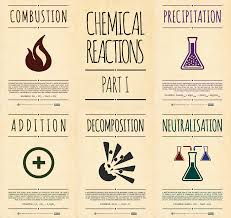 recently some of my classes have been revising types of chemical