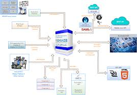 11 internet of things iot protocols you need to know about