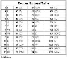 best 25 vii roman numeral ideas on pinterest roman numeral
