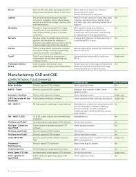 nvidia gpu application catalog tesla k80 gpu應用程式型錄