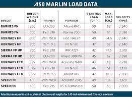 Barnes Reload Data Reloading The 450 Marlin Guns U0026 Ammo