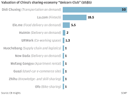 china u0027s sharing economy charges pedals and bounces into overdrive