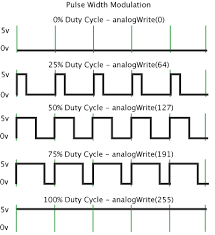 analog output convert pwm to voltage