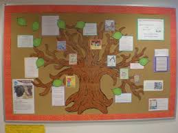 Classroom Soft Board Decoration Ideas Myclassroomideas Com Page 173 Of 191 Creative Ideas For Your