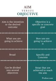 how to write objectives for a research paper difference between aim and objective definition what and how difference between aim and objective infographic