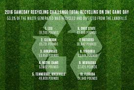 huskers u0027 game day recycling lands in top 10 nationally nebraska