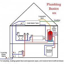 plumbing basics bathroom bathroom plumbing layout beautiful on