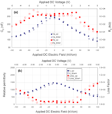 materials free full text electrical properties of thin film