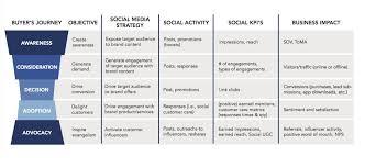 social media marketing plan what to measure for social media