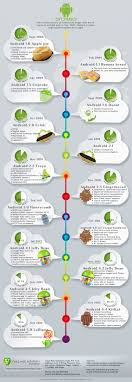 version of android version history of android os visual ly