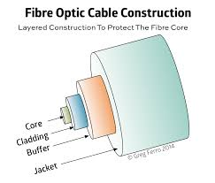 why replacing the fibre optic patch lead often fixes network