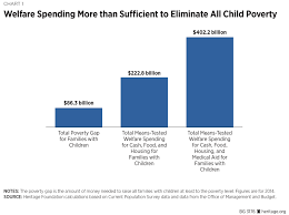 five myths about welfare and child poverty the heritage foundation