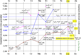 Oxidation Numbers On Periodic Table Copper Cu Transition Metal Chemistry Copper I Cu Copper Ii Cu2