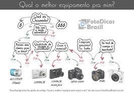 foto dicas brasil nikon ou canon câmera profissional ou semi