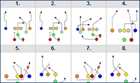 flag football plays u2013 playbooks for youth and adults